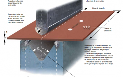 Material HARDOX y WELDOX